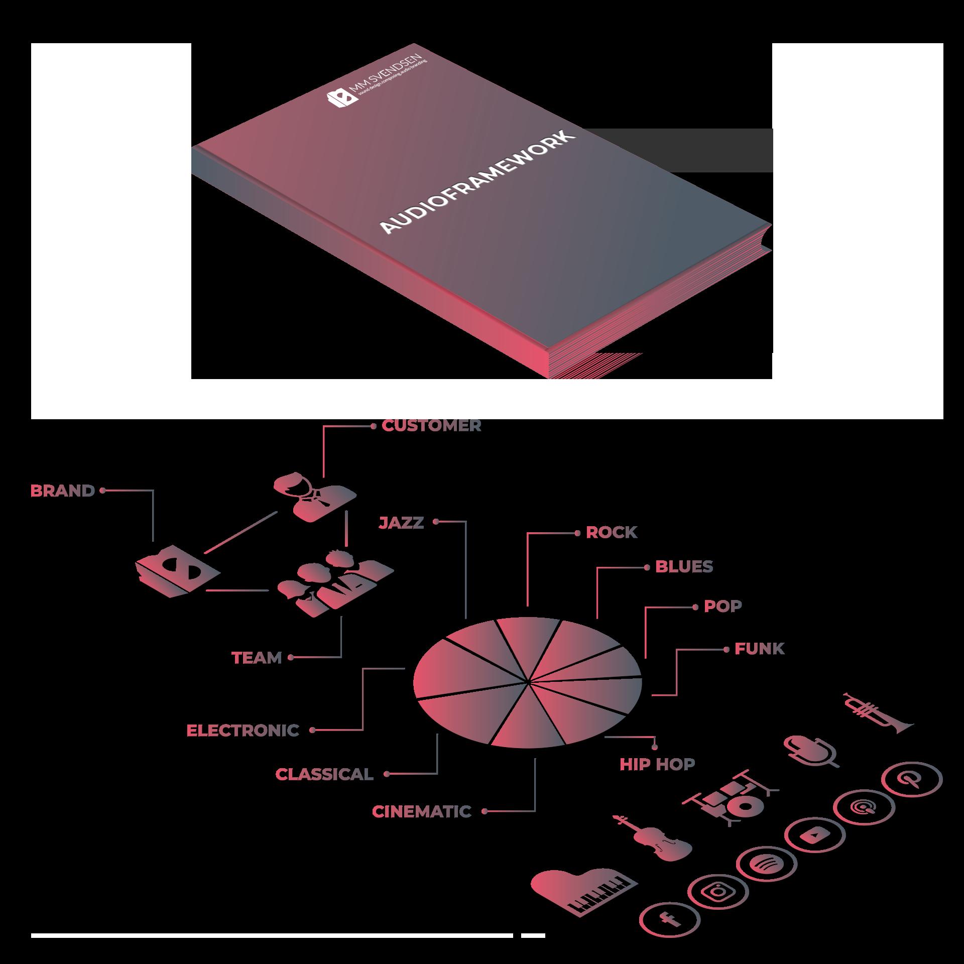 Audioframework